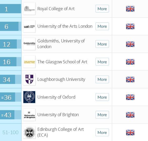 2018英国留学十大专业排名艺术设计专业