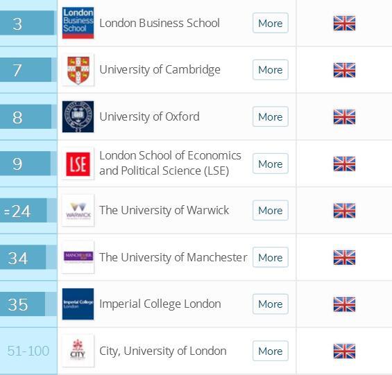 2018英国留学十大专业排名商业管理专业