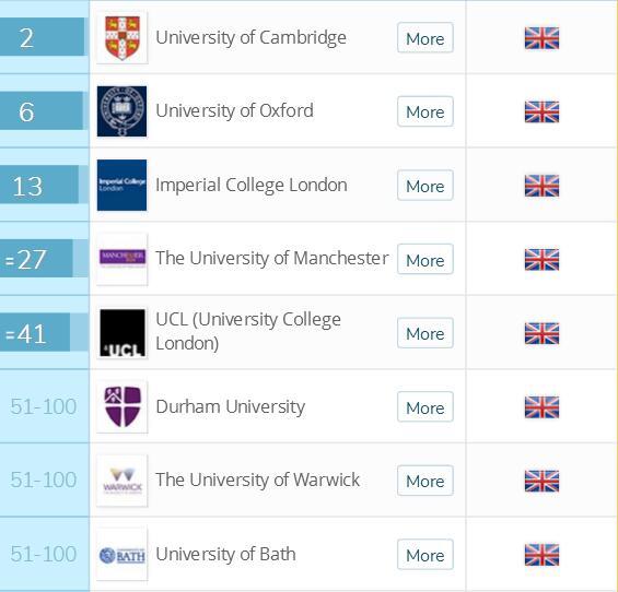 2018英国留学十大皇冠娱乐平台排名化学皇冠娱乐平台