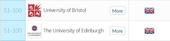 2018英国留学十大专业排名化学专业