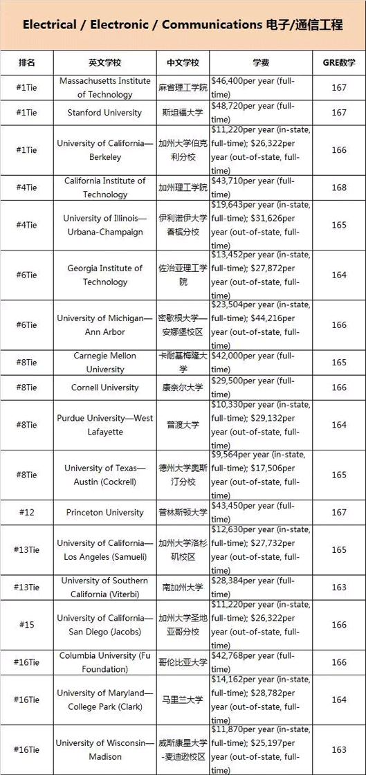 美国留学专业,美国理工科专业排名,美国大学学费,美国GRE要求