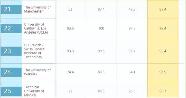 澳洲大学排名,澳洲QS排名,2018全球大学排名,澳洲选校参考,澳洲大学
