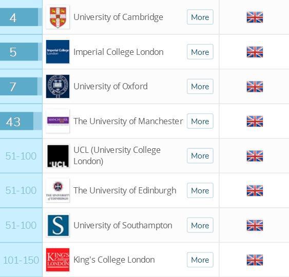 2018英国留学十大皇冠娱乐平台排名电气与电子工程皇冠娱乐平台