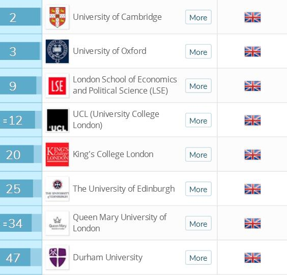 2018英国留学十大专业排名法律专业