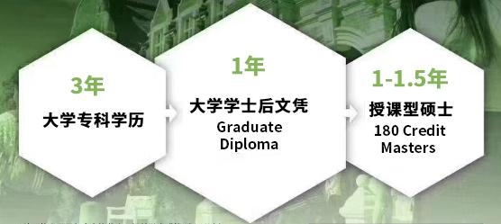 林肯大学专升硕,林肯大学硕士,新西兰专升硕,大专生留学