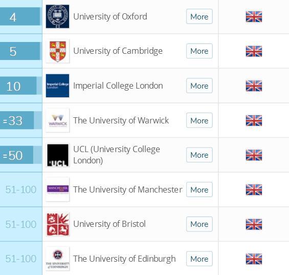2018英国留学十大专业排名数学专业