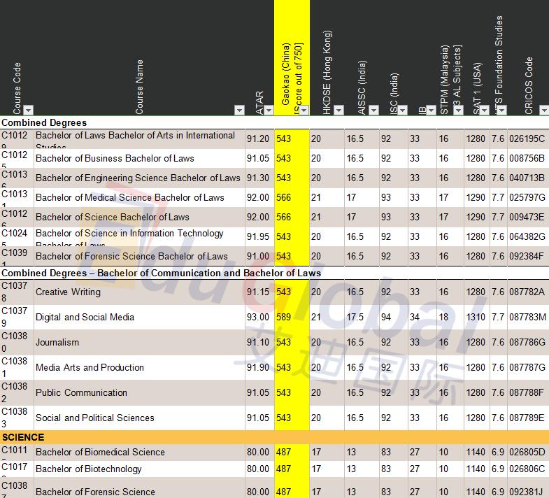 悉尼科技大学,高考成绩要求,高考分数线,各专业分数线,澳洲大学