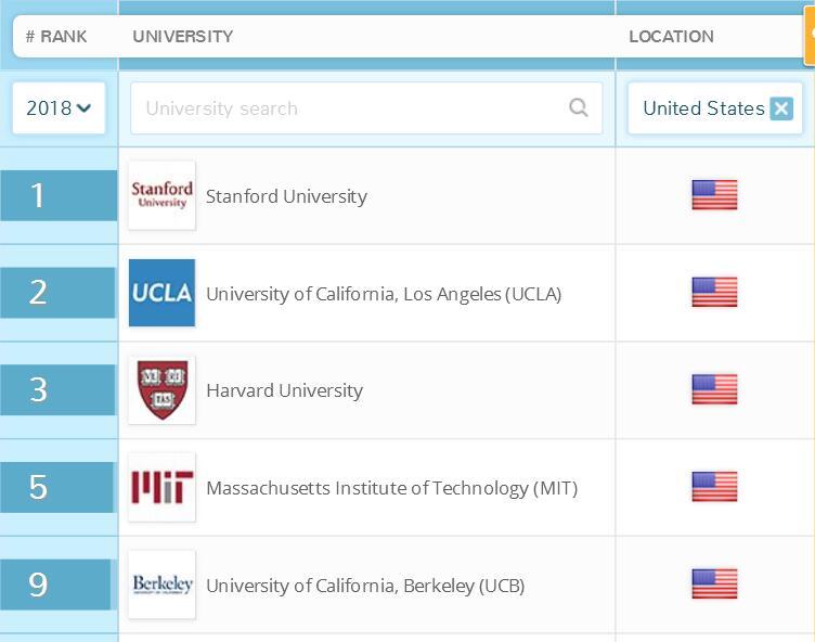 美国大学排名就业情况排名