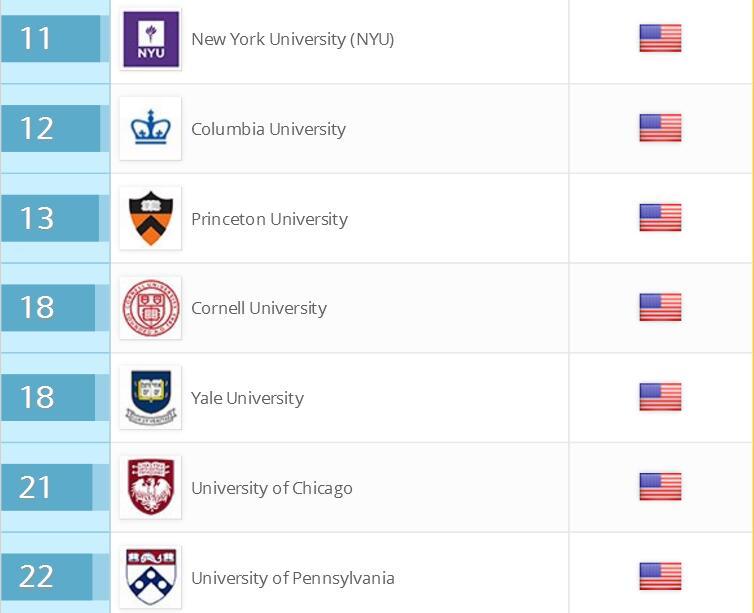美国大学申请美国大学排名