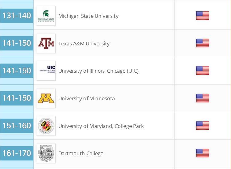 美国大学排名美国留学咨询