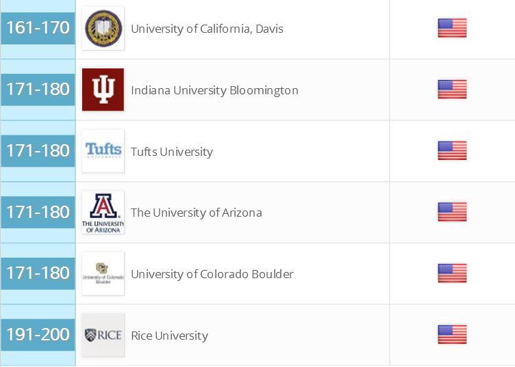 美国大学排名留学咨询