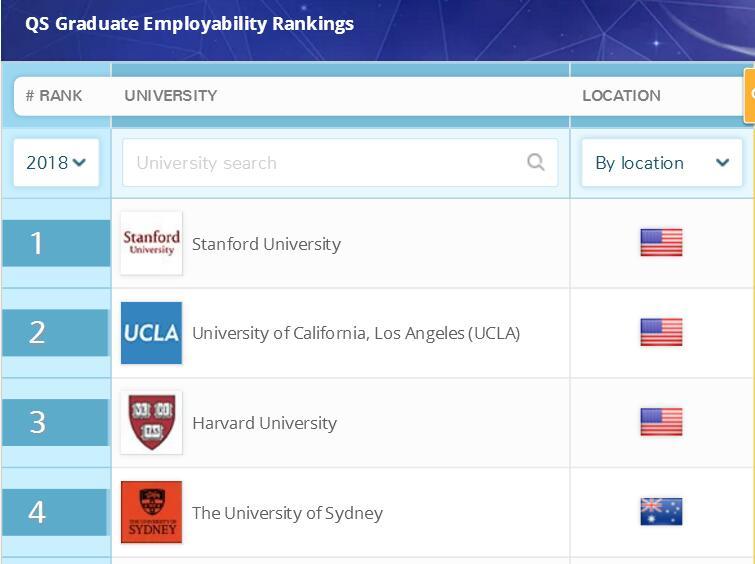 美国大学就业留学申请
