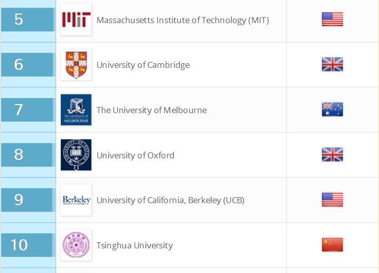 美国大学申请留学咨询