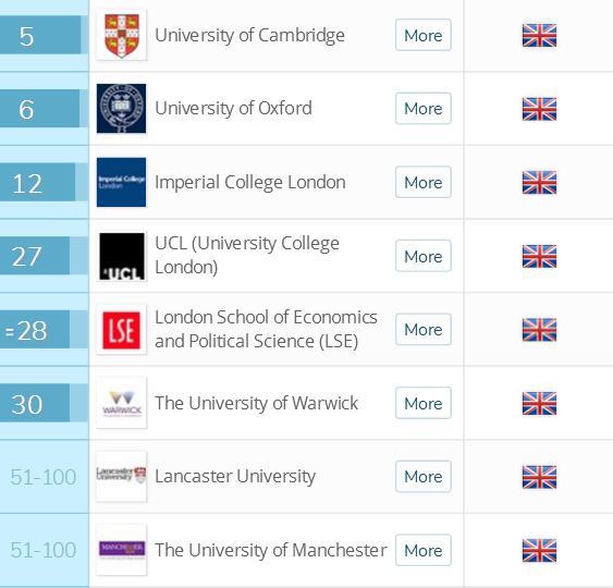 2018英国留学十大专业排名统计学专业