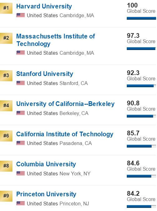 美国大学排名US News