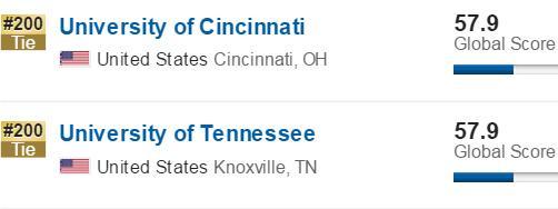 美国大学US News排名
